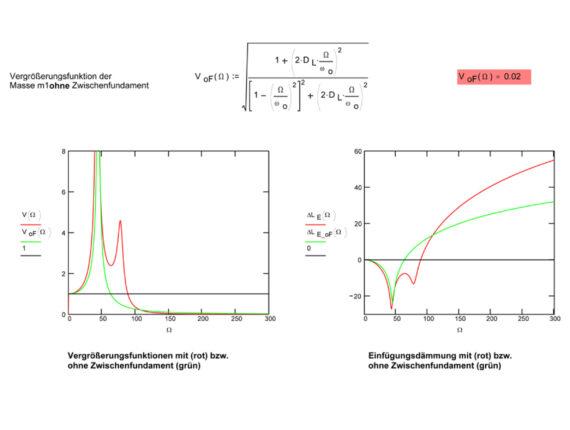Berechnung Schwingungsisolierung