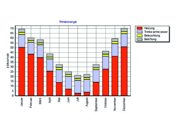 Energiebilanzierung