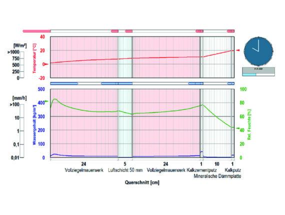 Hygrothermische Bauteilsimulation
